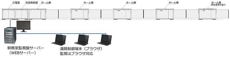 ホームドア(腰高式ホームドア)システム構成