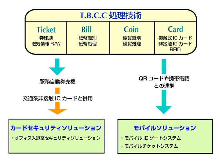 T.B.C.C処理技術