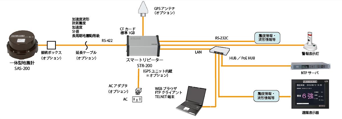機器構成例1