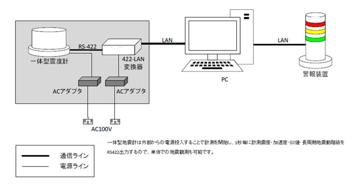 機器構成例2(単体構成例)