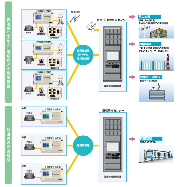 震度情報ネットワークシステム構成例