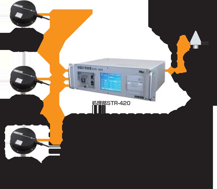 STR-420システム構成例
