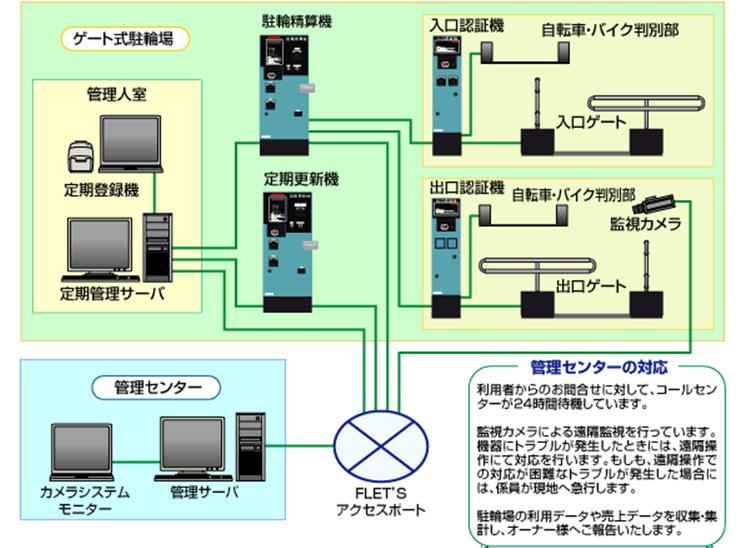 ターンゲート式システム構成